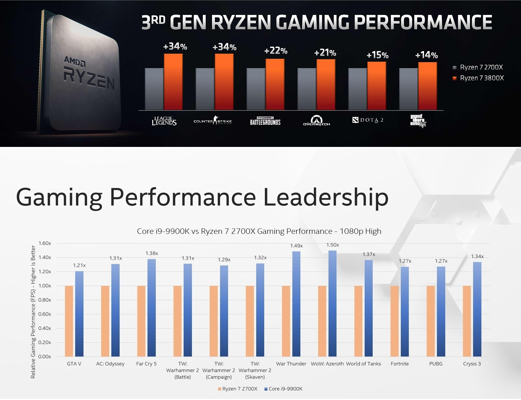 Click image for larger version  Name:AMD Intel - gaming composite.jpg Views:79 Size:376.0 KB ID:273802
