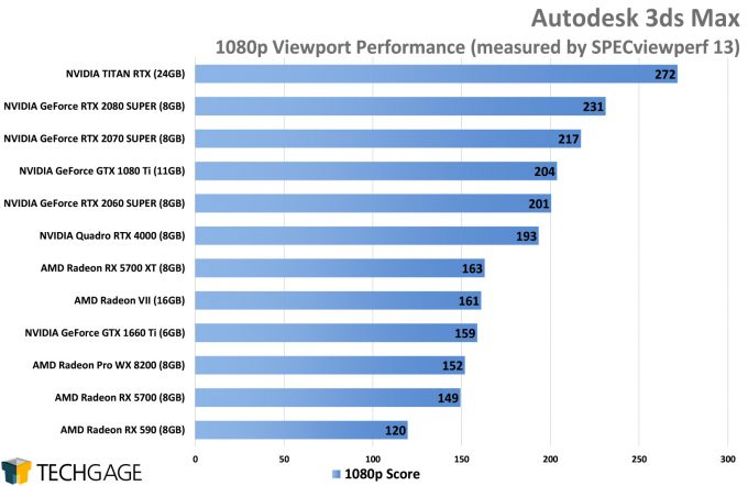 Click image for larger version  Name:Autodesk-3ds-Max-Viewport-Performance-AMD-Navi-vs-NVIDIA-SUPER-680x442.jpg Views:8 Size:40.0 KB ID:287262