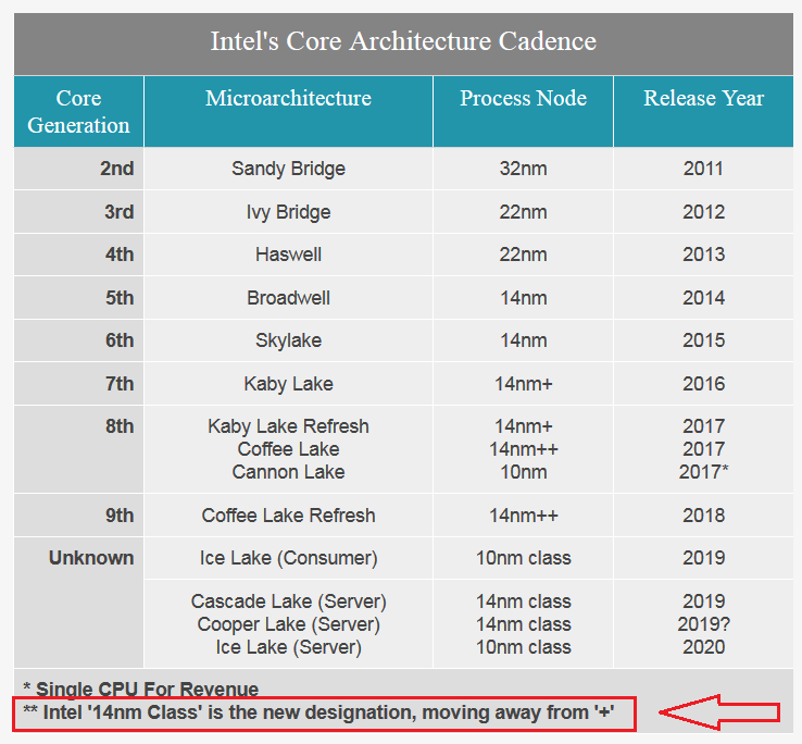Click image for larger version  Name:Intel 14nm Class - new designation, Jan 2019 - highlight.png Views:8 Size:58.0 KB ID:279026