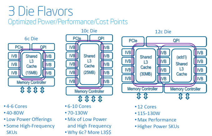 Click image for larger version  Name:OverviewIVB3dies_575px - Ivy Bridge Xeon.png Views:21 Size:134.9 KB ID:283618