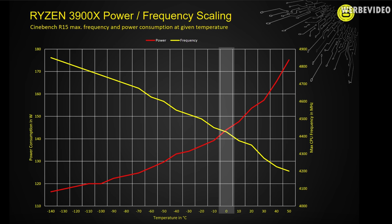 Click image for larger version  Name:r9 3900x scaling.PNG Views:44 Size:488.7 KB ID:278422