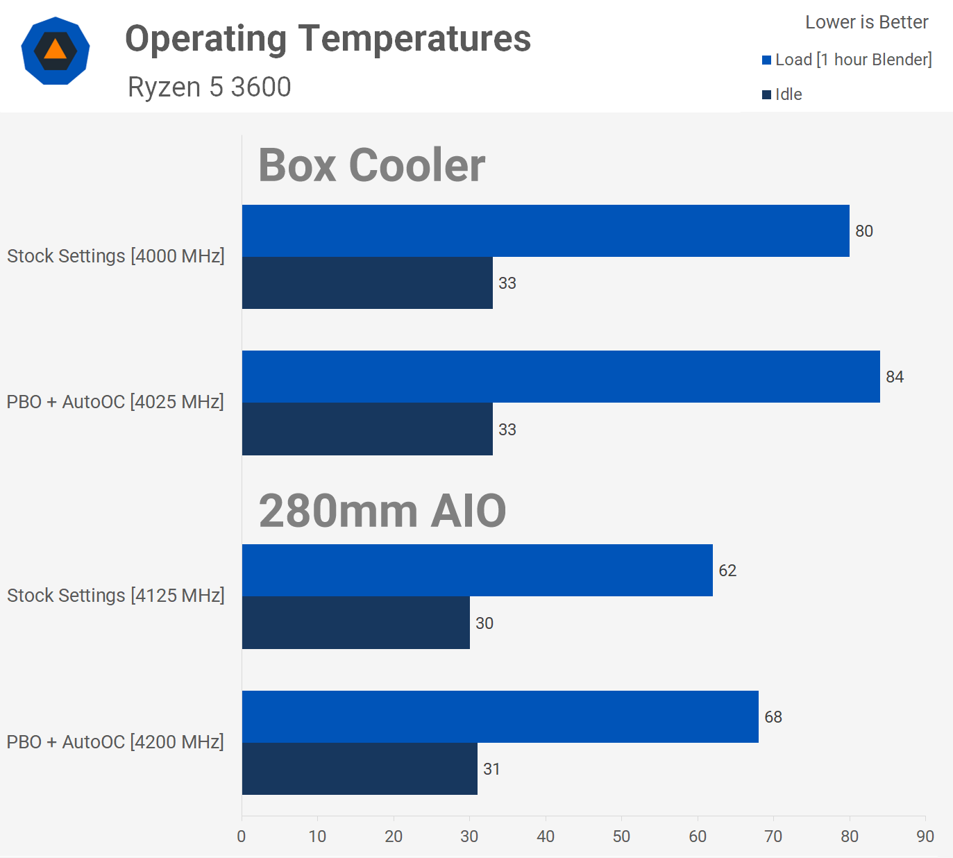 Click image for larger version  Name:Temps.png Views:4 Size:50.6 KB ID:287410