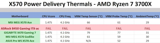 Click image for larger version  Name:X570%20VRM%20Thermal%20Performance_575px.JPG Views:21 Size:27.7 KB ID:291014