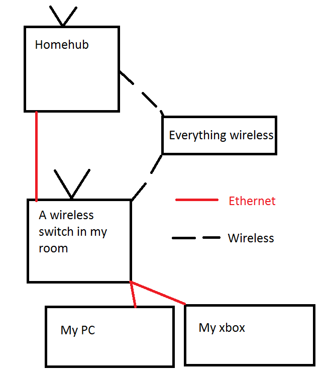 What i want network.png