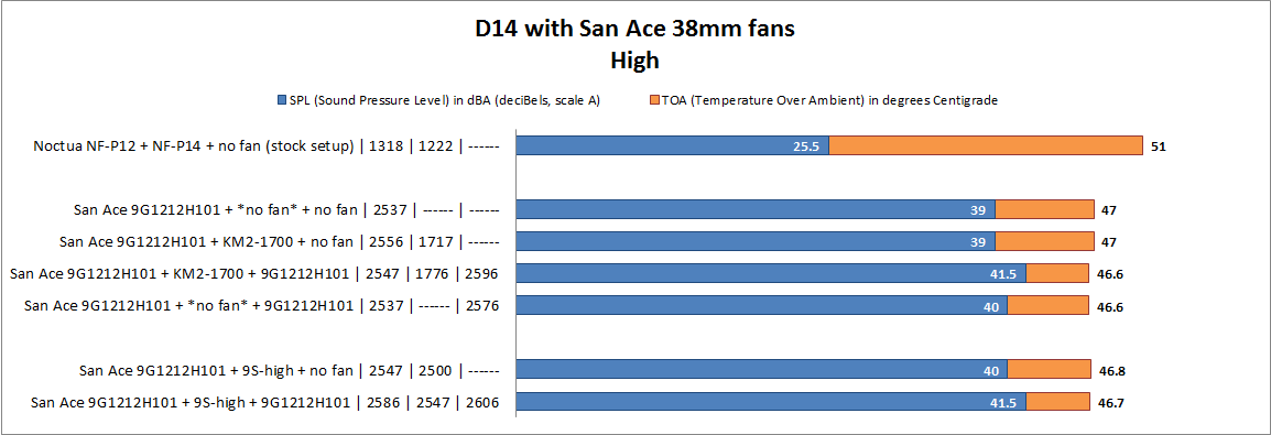 D14 with 38mm San Ace Highspeed