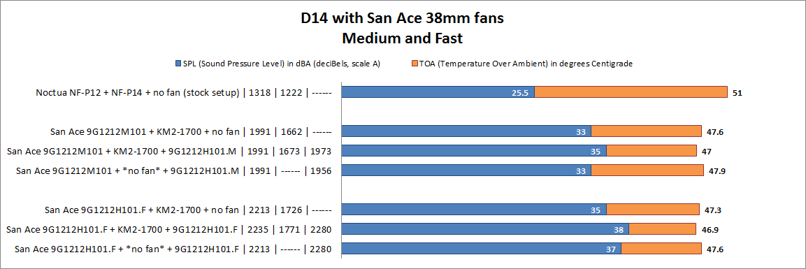 D14 with 38mm San Ace , Medium and Fast, 1950 - 2280 rpm (specs)