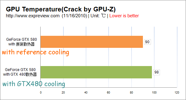 gtx580 reference cooling vs gtx580 with gtx480 cooling.png