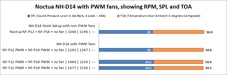 D14 with Noctua PWM fans -- RPM, SPL and TOA