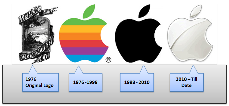 Apple+Logo+history.png