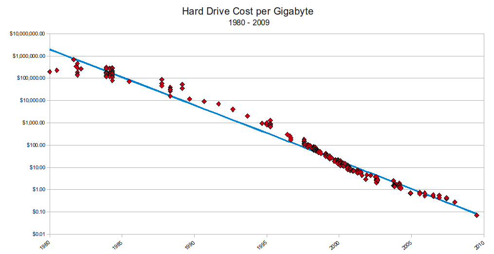 hd-cost-graph.png