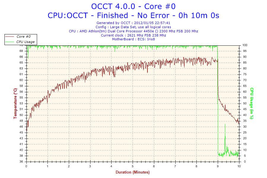 2012-01-05-22h57-Core #0.png