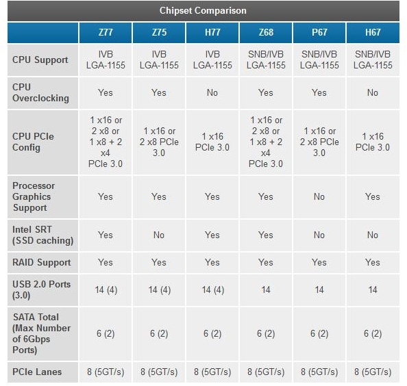 Table found on Anandtech showing only IvyBridge supported by upcoming socket 1155 motherboards.
