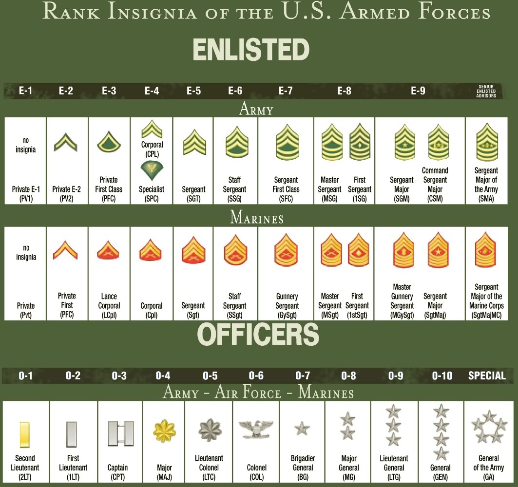 Australian Army Ranks images