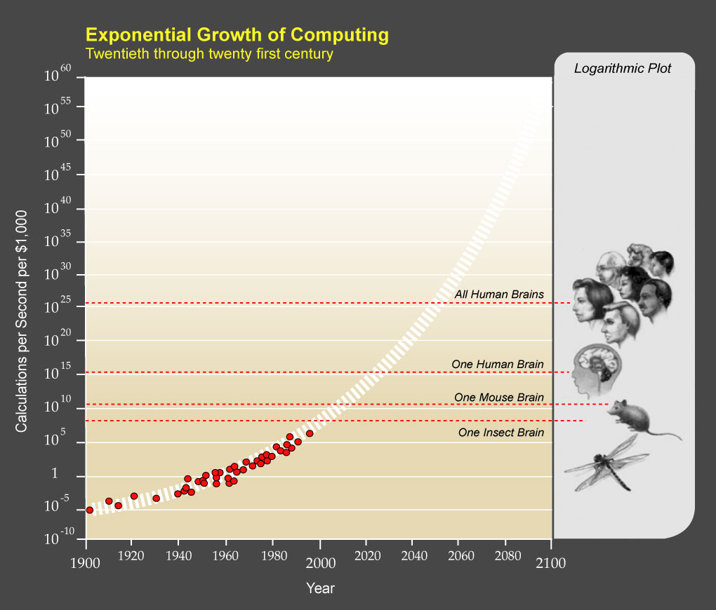 Growth_of_Computing_compared_to_living_creatures.jpg