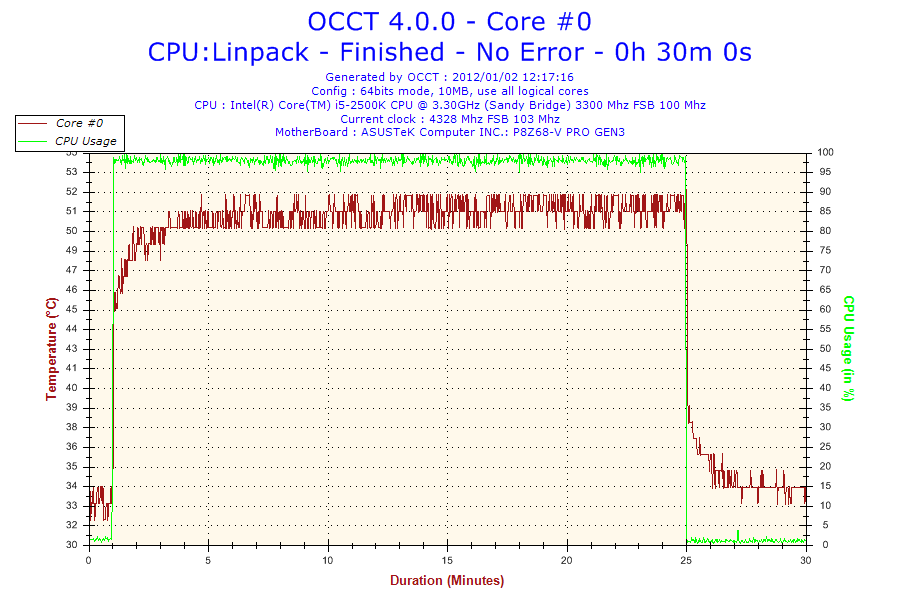2012-01-02-12h17-Core #0.png