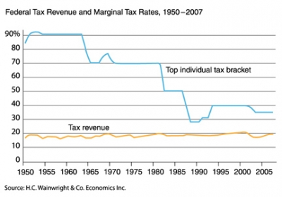tax_rates_graph_ranson.jpg?size=large