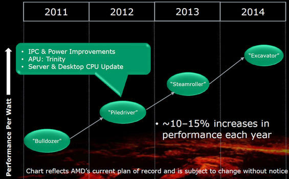 AMD_Piledriver_Roadmap.jpg