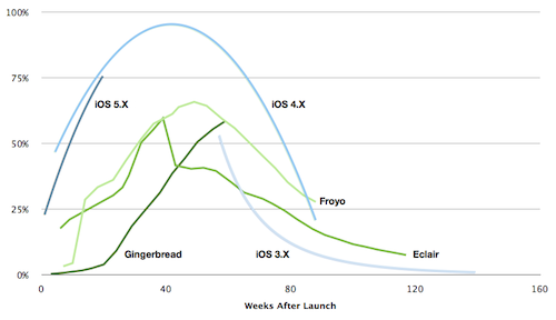 Version%20Share%20by%20Weeks%20After%20Launch%20with%20Android.png