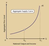 Aggregate-Supply-curve.jpg