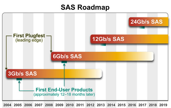 sas-roadmap2010.jpg