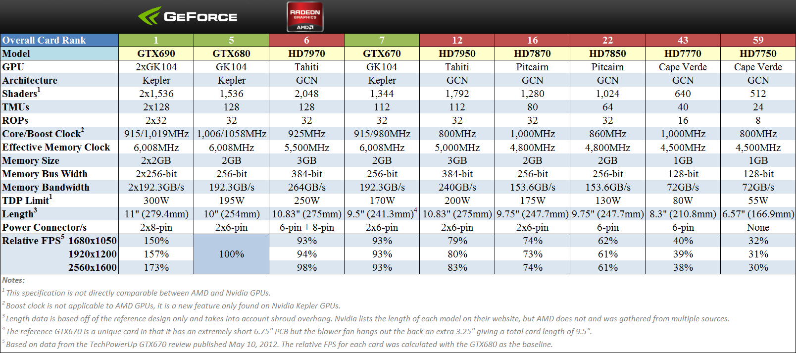 AMD and Nvidia Chart V5.png