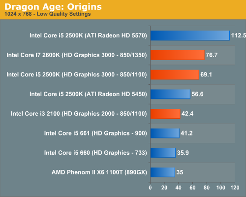 Integrated ati radeontm hd 3000 series graphics from amd review