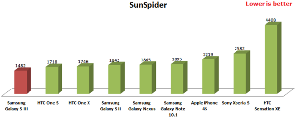 600x240px-LL-3a1f6332_sunspider-galaxy-s3-results.png