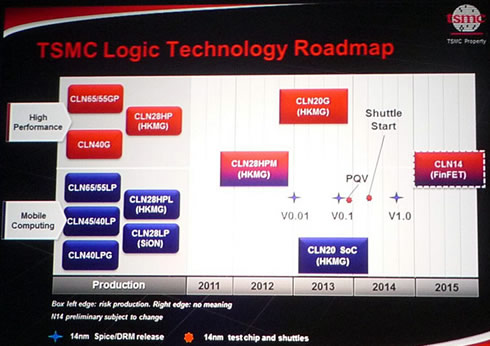 TSMC_LogicTech_Roadmap_OCt2011.jpg