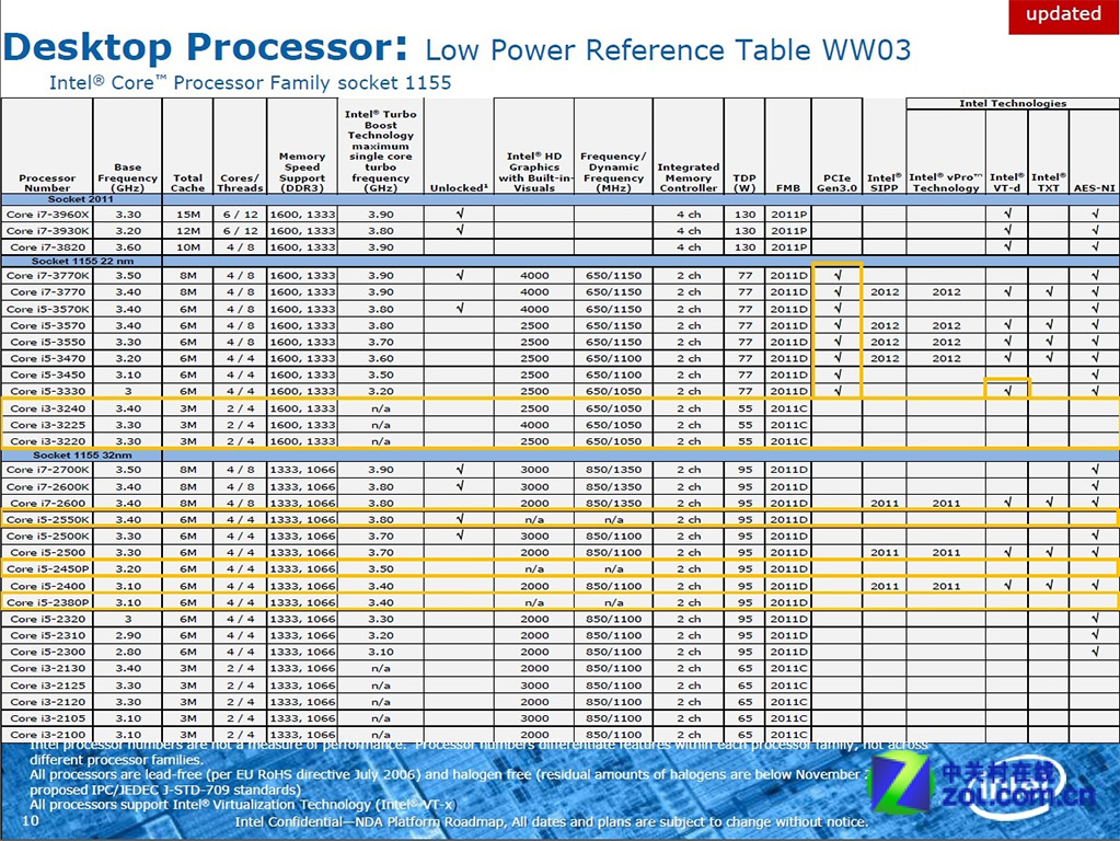 Intel-Core-i3-Ivy-Bridge-CPU-Specs-Leaked-Lack-PCI-Express-3-0-3.jpg