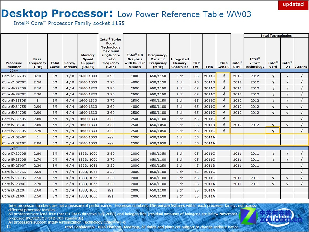 Intel-Core-i3-Ivy-Bridge-CPU-Specs-Leaked-Lack-PCI-Express-3-0-4.jpg