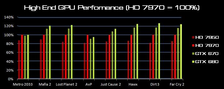 ImageResizer.ashx?n=http%3a%2f%2fi.haymarket.net.au%2fNews%2fGPU+Speeds+May+2012+v2.jpg&c=0