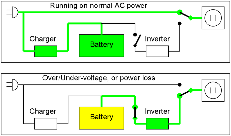 The uninterrupting uninterruptible power supply ups guide the uninterrupting uninterruptible power supply ups guide asfbconference2016 Choice Image