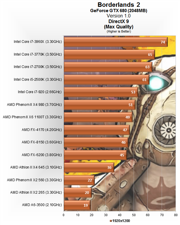 Borderlands 2 with PhysX performance - Page 3 - Overclock