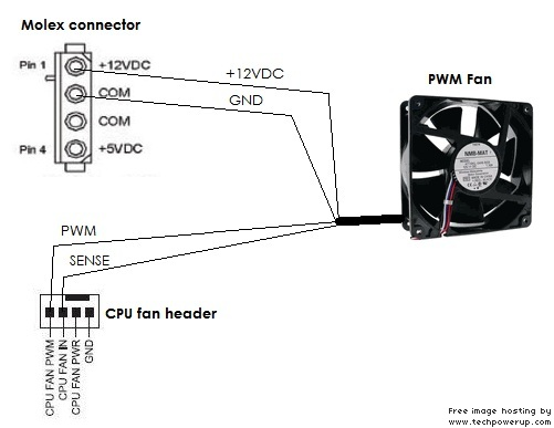 how do fans report rpm s run power from molex to 4 or 5 or 6 fans run pwm signal from cpu fan header to all fans run the rpm signal from only one fan to cpu fan