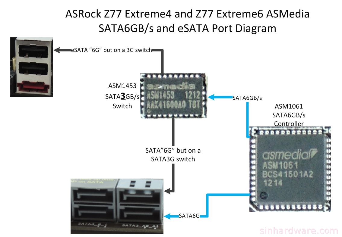 asrock z77 extreme4 z77 extreme6 review that is how the extra sata esata works on this board
