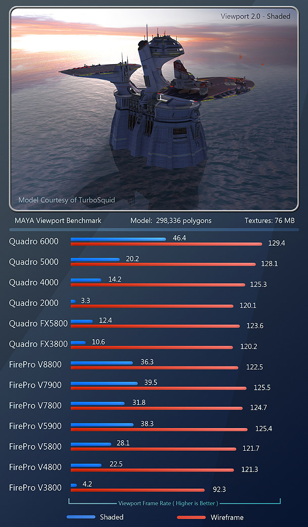 """http://www.cgchannel.com/2011/10/review-professional-gpus-nvidia-vs-amd-2011/  """"Overall, the FirePro cards take a slight lead over the Quadro cards here, with the surprise being the two new FirePro cards – the V5900 and V7900 – which outpace both the other FirePros and most of the Nvidia cards, bar the Quadro 6000. (I was told during my product briefing on the V5900 and V7900 that their drivers have a feature called 'geometry boost': a set of special optimizations for Maya that enable the cards to push polygons around faster. It seems to work.)  Averaging the scores from the three tests, the cards place in the following order, from fastest to slowest:  Quadro 6000 FirePro V7900 FirePro V5900 FirePro V8800 FirePro V7800 Quadro 5000 FirePro V5800 FirePro V4800 Quadro 4000 Quadro FX 5800 Quadro 2000 Quadro FX 3800 FirePro V3800"""""""