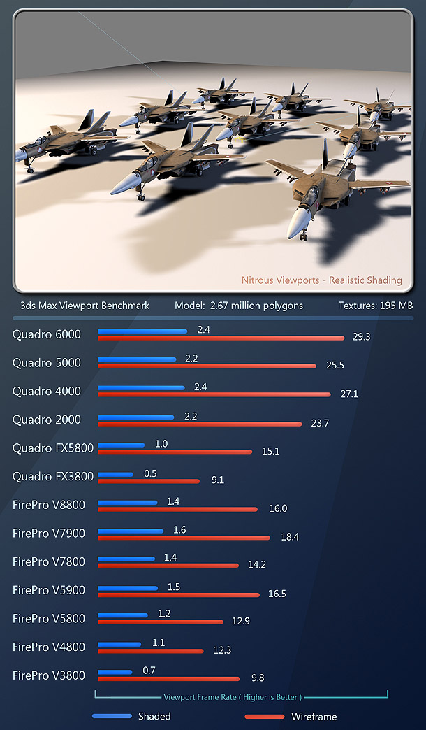 http://www.cgchannel.com/2011/10/review-professional-gpus-nvidia-vs-amd-2011/