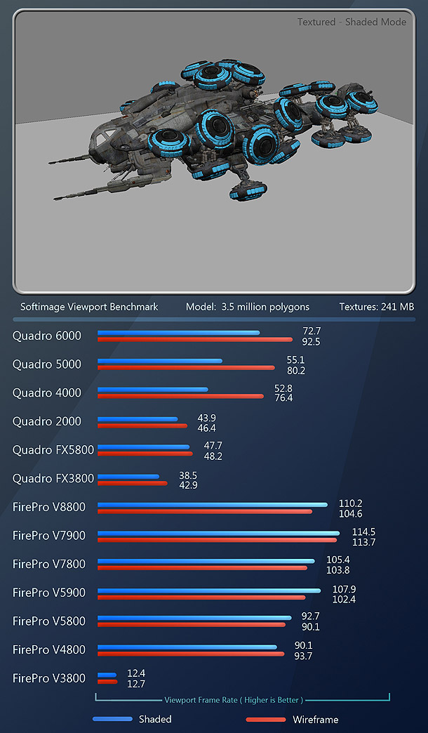 """http://www.cgchannel.com/2011/10/review-professional-gpus-nvidia-vs-amd-2011/ """"With Softimage, we have another win for the FirePro cards, with the V7900 taking the lead, and the rest of the cards in this order:  FirePro V8800 FirePro V5900 FirePro V7800 FirePro V5800 FirePro V4800 Quadro 6000 Quadro 5000 Quadro 4000 Quadro FX 5800 Quadro 2000 Quadro FX 3800 FirePro V3800"""""""