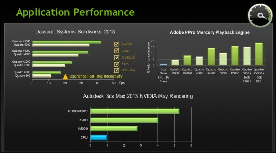 http://gfxspeak.com/2013/03/06/nvidia-extends-quadro-line-with-four-new-kepler-class-graphics-cards/  article is very wrong, Quadro 4000 used 142W. This slide is from Nvidia though