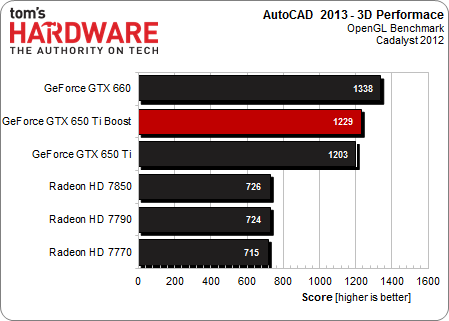 http://www.tomshardware.com/reviews/geforce-gtx-650-ti-boost-gk106-benchmark,3463-8.html