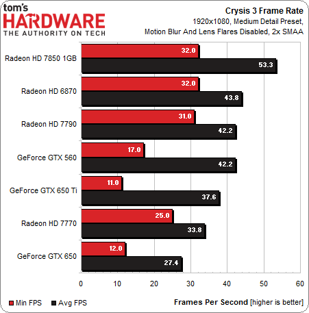 Various] AMD Radeon HD 7790 Reviews - Overclock net - An