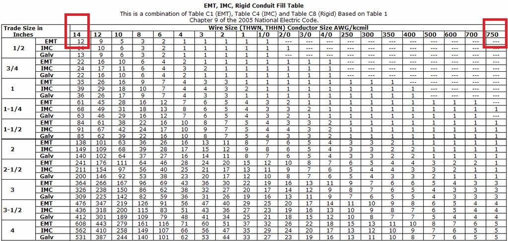 Wire gauge chart kcmil images wiring table and diagram sample post your rate my cables here page 2489 overclock an chart about electric cables sizes from greentooth