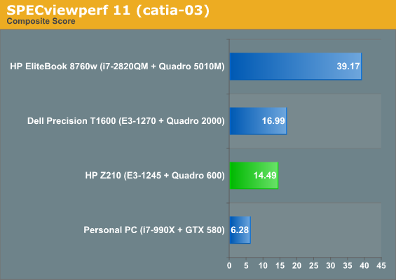 http://www.anandtech.com/show/4668/hp-z210-sff-workstation-serious-power-in-cramped-quarters/3