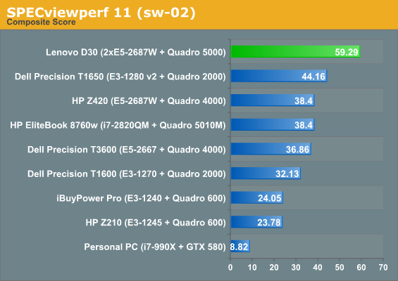 http://www.anandtech.com/show/6456/lenovo-thinkstation-d30-system-review-16-cores-and-32-threads-under-your-desk/3