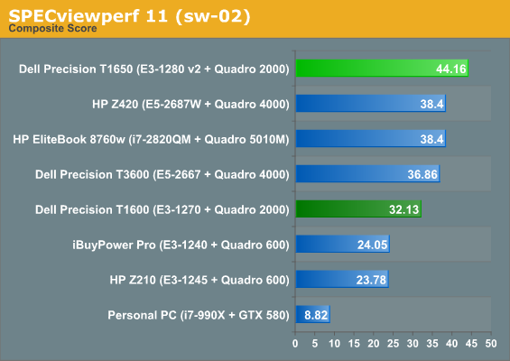 http://www.anandtech.com/show/6119/dell-precision-t1650-workstation-review-entry-level-catches-up-to-the-pack/3