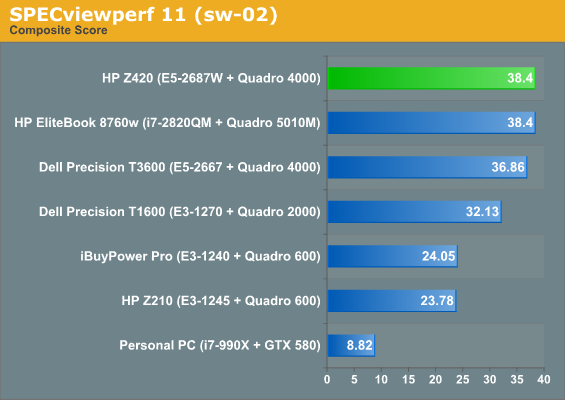 http://www.anandtech.com/show/5846/hp-z420-workstation-review-competition-heats-up/3
