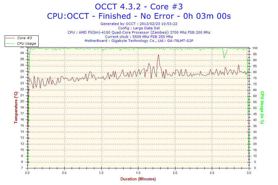 AMD's  thermal circuit falsely reports accurate temperature output. I have corrected the temperatures by offsetting 18°C e.g. temperature reported as 28°C offset temperature would be 46°C