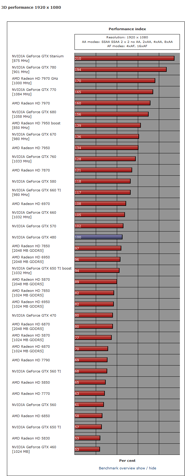 Driver For Radeon Hd 5450