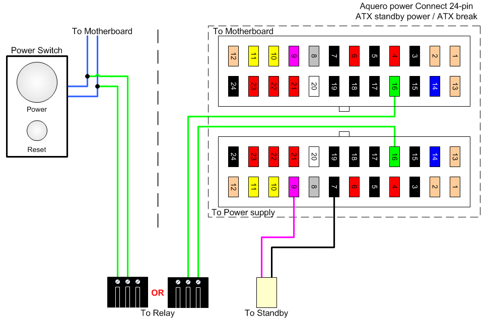 the mullet triple sli gtx 780 caselabs magnum mh10 page 11 pink wire in diagram is actually the purple 5v standby wire by atx standard for relay test mode use right hand green wires