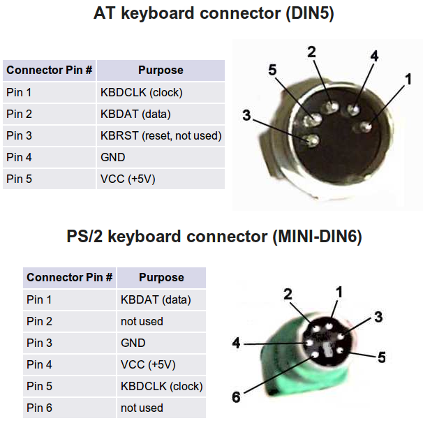 Rewiring PS/2 to USB plug - Page 2 - Overclock net - An